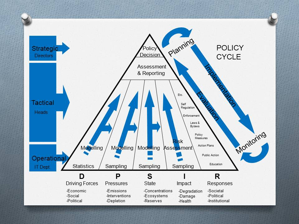 Environmental Information Pyramid and Environmental Policy Cycle